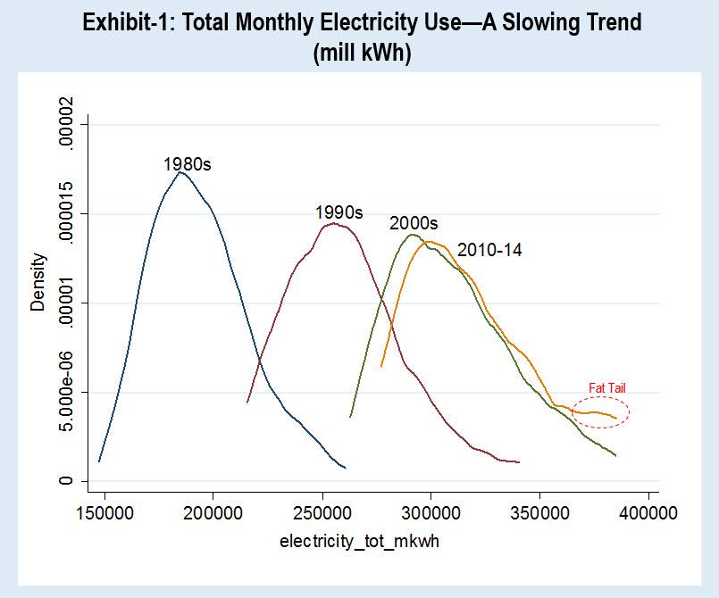 Co2 Scorecard Did Energy Efficiency Break The Electric