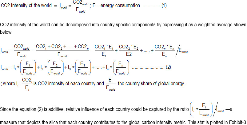 Carbon Intensity Decomposition